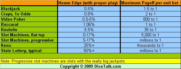 [Image: house_edge_table.JPG]